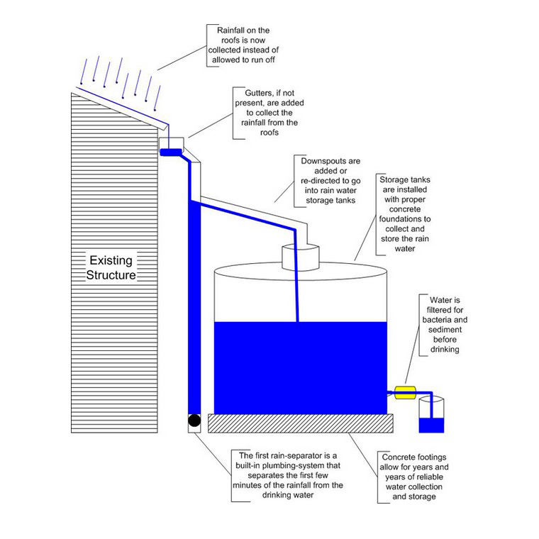 Armfield design construction the inherent value of for How to build a rainwater collection system